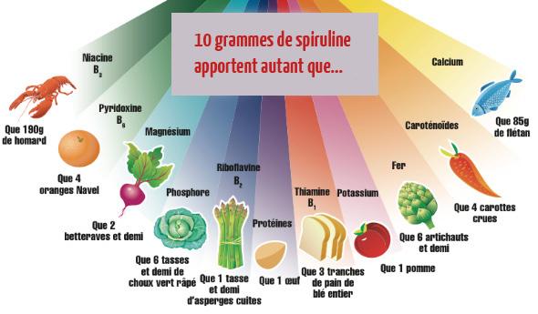 spiruline-autant-que-nutriments